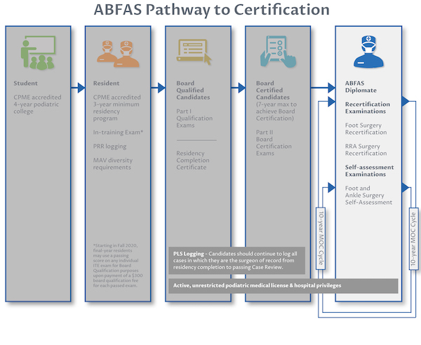 Overview of the ABFAS Pathway to Certification