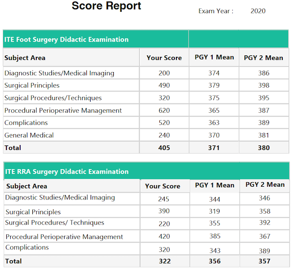 Score Report for Residents Not in Their Final Year