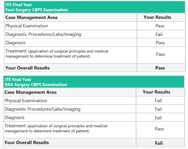 Final Year ITE Score Report
