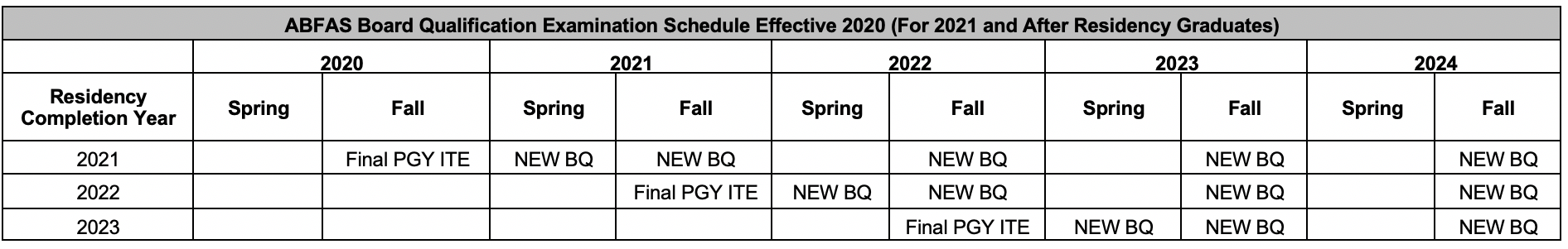 ABFAS Board Qualification Examination Schedule Effective 2020 (For 2021 and After Residency Graduates)