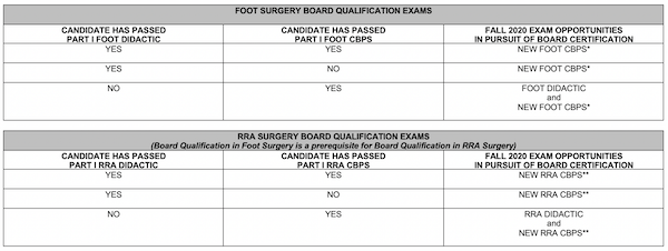 BOARD QUALIFICATION EXAMS Requirements