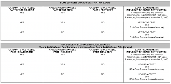 Board Certification Exam Requirements
